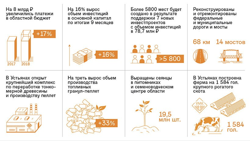 У Архангельской области минус два балла