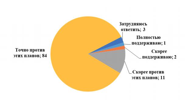 Левада-Центр: 95% жителей Поморья против строительства Экотехнопарка «Шиес»